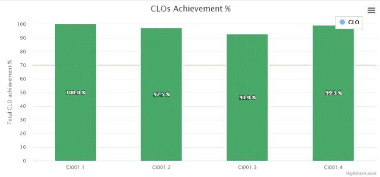 Academic Achievement Reports-1