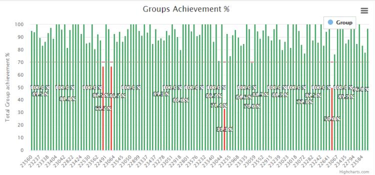 Academic Achievement Reports-2