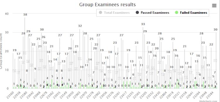 Academic Achievement Reports-3